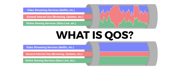what is qos